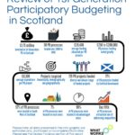 Graphic with data about participatory budgeting in Scotland