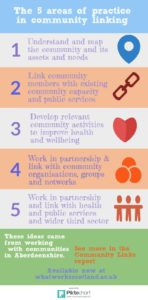 Infographic summarising the five areas of practice in community linking as identified from work with communities in Aberdeenshire