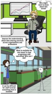 Two cartoon images. The first shows a person in an office with a computer showing a line graph. He is thinking 'Who might want to know about this trrend?' The picture caption says: 'Improve the understanding about data sharing practies across organisations and professions.' The second shows two individuals in an office looking puzzled. One is thinking 'What is available for this issue? Is that programme still operating? Who can I ask?' The picture caption says: It can be diffiicult for staff to know everything that is available.