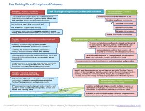 Diagram showing the Principles and Outcomes for the Thriving Places initiative in Glasgow