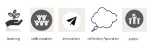 Five icons showing the learning logs' five categories of learning and action. They are: 1) A hand with a plant labelled learning. 2) Five small figures labelled collaboration. 3) A paper aeroplane labelled innovation. 4) A thought cloud labelled reflection/question. 5) Three figures, one waving a flag, labelled action.