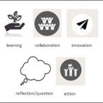 Icons of the Pioneer learning logs for learning, collaboration, innovation, reflection/question and action