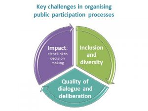 Slide from Community Conversations that matter presentation showing Key challenges in organising public participation processes: Impact - clear link to decision-making: Inclusion and Diversity: Quality of Dialogue and Deliberation. Each one feeds into the next as a loop.