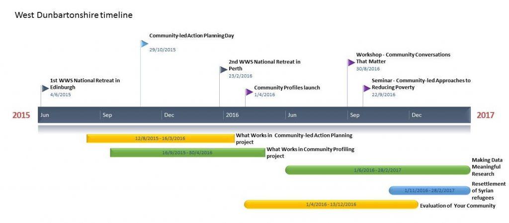 West Dunbartonshire timeline
