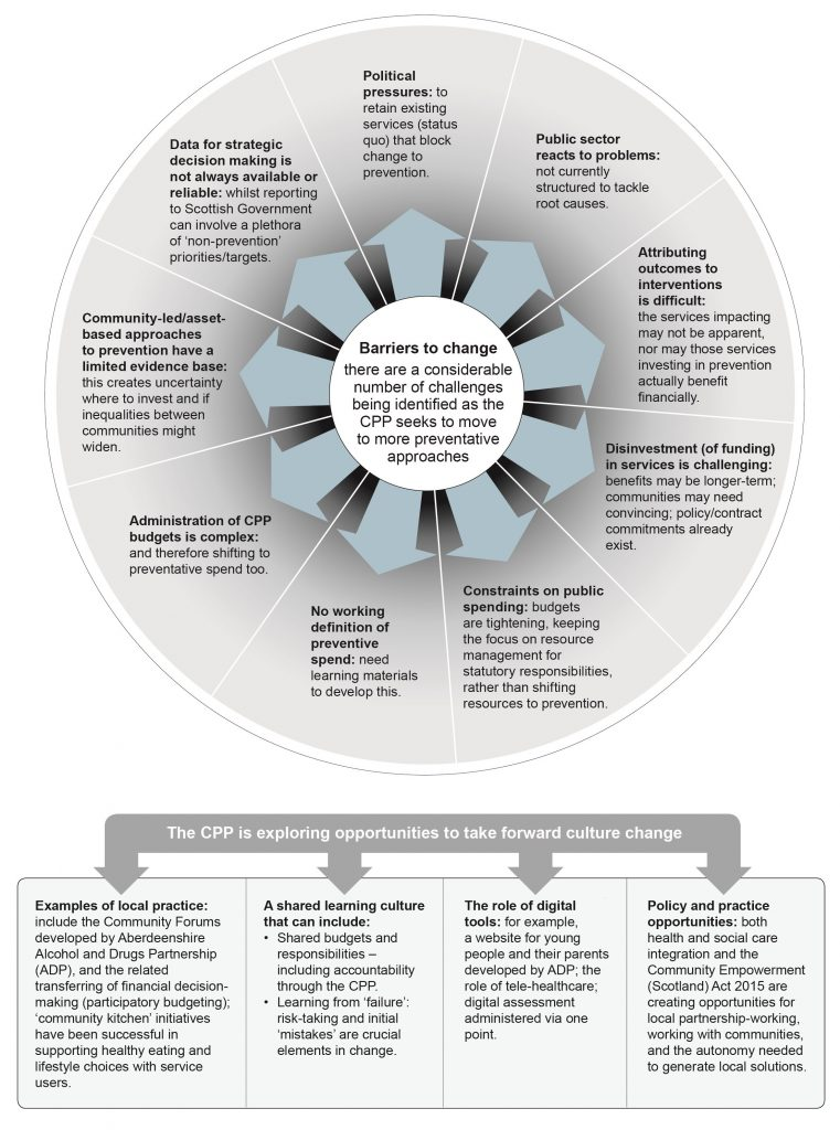 A circular graphic with the following text in the centre: Barriers to change – there are a considerable number of challenges being identified as the CPP seeks to move to more preventative approaches. Nine arrows point out from this centre to the various barriers to change which have been identified. These are: • Political pressures: to retain existing services (status quo) that block change to prevention. • Administration of CPP budgets is complex: and therefore shifting to preventative spend too. • No working definition of preventive spend: need learning materials to develop this. • Public sector reacts to problems: not currently structured to tackle root causes. • Disinvestment (of funding) in services is challenging: benefits may be longer-term; communities may need convincing; and policy/contract commitments already exist. • Attributing outcomes to interventions is difficult: the services impacting may not be apparent, nor may those services investing in prevention actually benefit financially. • Community-led/asset-based approaches to prevention have a limited evidence base: this creates uncertainty where to invest and if inequalities between communities might widen. • Constraints on public spending: budgets are tightening, keeping the focus on resource management for statutory responsibilities, rather than shifting resources to prevention. • Data for strategic decision making is not always available or reliable: whilst reporting to Scottish Government can involve a plethora of 'non-prevention' priorities/targets. Below this circular graphic is the text: The CPP is exploring opportunities that would take forward culture change. Four arrows lead from this to four boxes below containing the following text: • Box 1 - Examples of local practice: include the Community Forums developed by Aberdeenshire Alcohol and Drugs Partnership (ADP), and the related transferring of financial decision-making (participatory budgeting); 'community kitchen' initiatives have been successful in supporting healthy eating and lifestyle choices with a range of service users. • Box 2 – A shared learning culture that can include: o Shared budgets and responsibilities – including accountability through the CPP. o Learning from 'failure': risk-taking and initial 'mistakes' are crucial elements in change. • Box 3 – The role of digital tools: for example, a website for young people and their parents developed by ADP; the role of tele-healthcare; digital assessment administered via one point. • Box 4 – Policy and practice opportunities: both health and social care integration and the Community Empowerment (Scotland) Act 2015 are creating opportunities for local partnership-working, working with communities, and the autonomy needed to generate local solutions.