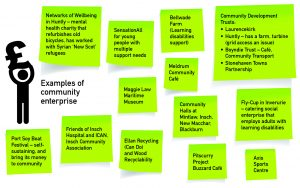 "A diagram consisting of the image of a person holding a pound sign above their head with the text ""examples of community enterprise"" alongside them. Surrounding this image are thirteen green boxes containing the following text: 1. Networks of Wellbeing in Huntly – mental health charity that refurbishes old bicycles, has worked with Syrian 'New Scot' refugees. 2. SensationAll for young people with multiple support needs. 3. Bellwade Farm (Learning disabilities support). 4. Community Development Trusts: a. Laurencekirk b. Huntly – has a farm, turbine (grid access an issue) c. Boyndie Trust – Café, Community Transport d. Stonehaven Towns Partnership 5. Maggie Law Maritime Museum 6. Meldrum Community Café 7. Community Halls at Mintlaw, Insch, New Macchar, Blackburn. 8. Fly-Cup in Inverurie – catering social enterprise that employs adults with learning disabilities. 9. Port Soy Boat Festival – self-sustaining, and bring its money to community. 10. Friends of Insch Hospital and ICAN, Insch Community Association. 11. Ellan Recycling (Can Do) and Wood Recyclability. 12. Pitscurry Project Buzzard Café. 13. Axis Sports Centre."