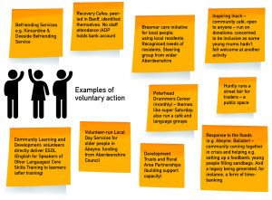 "A diagram consisting of the image of three people with the text ""examples of voluntary action"" alongside them. Surrounding this image are ten yellow boxes containing the following text: 1. Befriending Services e.g. Kincardine & Deeside Befriending Service. 2. Recovery Cafes: peer-led in Banff, identified themselves. No staff attendance (ADP holds bank account). 3. Braemar care initiative for local people, using local residents. Recognised needs of residents. Steering group from wider Aberdeenshire. 4. Inspiring Insch – community café: open to anyone – run on donations: concerned to be inclusive as some young mums hadn't felt welcome at another activity. 5. Peterhead Drummers Corner (monthly) – themes like super Saturday: also run a café and language groups. 6. Huntly runs a street fair for traders – a public space. 7. Community Learning and Development: volunteers directly deliver ESOL (English for Speakers of Other Languages) Core Skills Training to learners (after training). 8. Volunteer-run Local Day Services for older people in Aboyne: funding from Aberdeenshire Council. 9. Development Trusts and Rural Area Partnerships (building support capacity). 10. Response to the floods (e.g. Aboyne, Ballater) – community coming together in crisis and helping e.g. setting up a foodbank: young people filling sandbags. And a legacy being generated, for instance, a form of time-banking."
