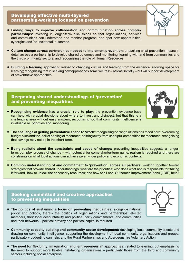 "A graphic consisting of three boxes. The first contains an image of three hands on top of each other. It is titled ""Developing effective multi-layered partnership-working focused on prevention"". This box contains the following points: • Finding ways to improve collaboration and communication across complex partnerships: investing in longer-term discussions so that organisations, services and communities can understand and monitor progress; and spot new opportunities, synergies and 'co-incidental outcomes'. • Culture change across partnerships needed to implement 'prevention': unpacking what prevention means in detail across a partnership to develop shared outcomes and monitoring; learning with and from communities and the third / community sectors; and recognising the role of human resources. • Building a learning approach: related to changing culture and learning from the evidence; allowing space for learning; recognising that in seeking new approaches some will 'fail' – at least initially – but will support development of preventative approaches. The box below this contains a picture of two silhouettes with the tops of their heads open and cogs and wheels coming between them. It is titled ""Deepening shared understandings of 'prevention' and preventing inequalities. This box contains the following points: • Recognising evidence has a crucial role to play: the prevention evidence-base can help with crucial decisions about where to invest and disinvest, but that this is a challenging area without easy answers; recognising too that community intelligence is invaluable, e.g. priorities and monitoring. • The challenge of getting preventative spend to 'work': recognising the range of tensions faced here; overcoming budget silos and the lack of pooling of resources; shifting away from unhelpful competition for resources; recognising that savings may not be in the short-term. • Being realistic about the constraints and speed of change: preventing inequalities suggests a longer-term, complex process of change – with potential for some shorter-term gains; realism is required and there are constraints on what local actions can achieve given wider economic and policy contexts. • Common understanding of and commitment to 'prevention' across all partners: working together toward strategies that provide shared understandings; what are the priorities, who does what and is responsible for 'taking it forward'; how to unlock the necessary resources; and how can Local Outcomes Improvement Plans (LOIP) help? The final box below this contains an image of a lightbulb. It is titled ""Seeking committed and creative approaches to preventing inequalities"". It contains the following points: • The politics of sustaining a focus on the prevention of inequalities: alongside national policy and politics, there's the politics of organisations and partnerships; elected members, their local accountability and political party commitments; and communities and their networks – political bravery and political capital is required. • Community capacity building and community sector development: developing local community assets and drawing on 'community intelligence'; supporting the development of local community organisations and groups; participatory budgeting can help, and the Rural Partnerships and Aberdeenshire Voluntary Action. • The need for flexibility, imagination and 'entrepreneurial' approaches: related to learning, but emphasising the need to support more flexible, risk-taking organisations – particularly those from the third and community sectors including social enterprise."