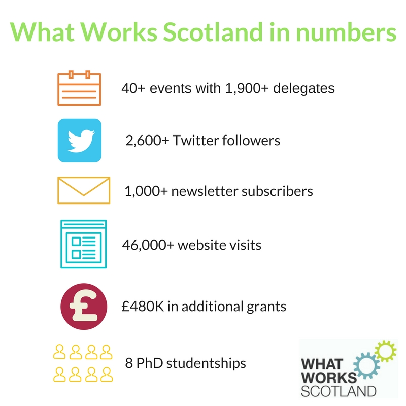 Graphic that shows: What Works Scotland in numbers: more than 40 events, attended by more than 1,900 delegates; 2,600+ Twitter followers; 1,000+ people subscribe to the newsletter; 46,000+ visits to the website; £480,000 in additional grants invested by partners in What Works Scotland initiatives; 8 PhD studentships.