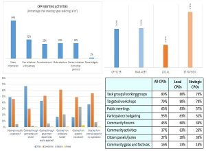 A few graphs from the Community Planning Officials Survey - an indication of the content in the report