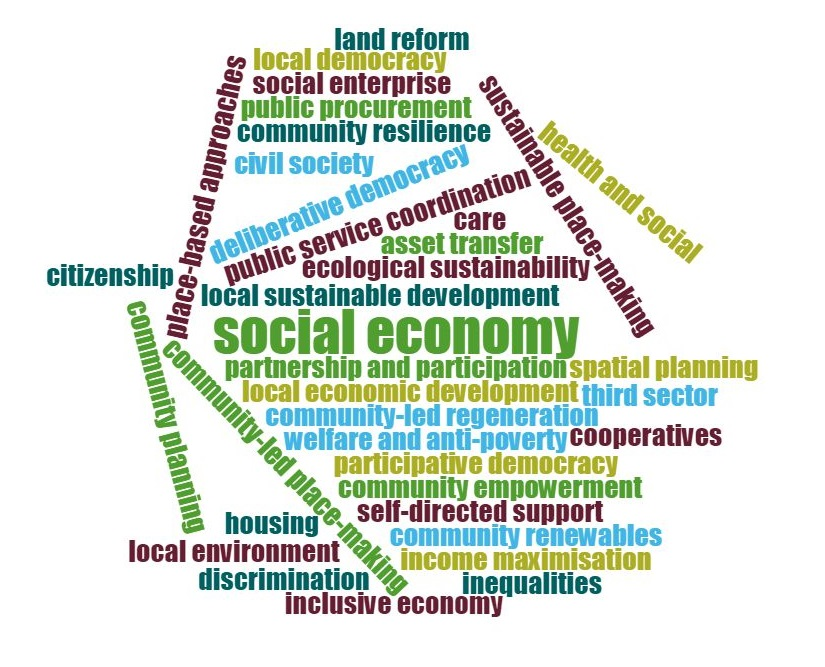 Word cloud ilustrating the breadth of the the community anchor role includeing: • community planning; health and social care; self-directed support • local democracy; participative democracy; deliberative democracy; citizenship • community empowerment; asset transfer; land reform • housing; welfare and anti-poverty; income maximisation • inequalities – health, social, economic; discrimination; • social enterprise; social economy; cooperatives • third sector; civil society; social economy • public service coordination; public procurement; • local economic development; community-led regeneration; inclusive economy • community resilience; local sustainable development; community-led placemaking • sustainable place-making; spatial planning; place-based approaches • ecological sustainability; community renewables; local environment