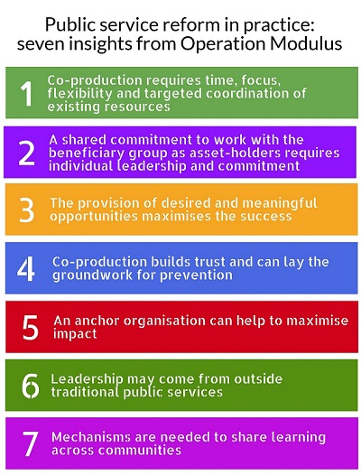 List of seven insights for public service rerform from Operation Modulus. They are: 1. Co-production requires time, focus, flexibility and targeted coordination of existing resources 2.A shared commitment to work with the beneficiary group as asset-holders requires individual leadership and commitment 3.The provision of desired and meaningful opportunities maximises the success 4.Co-production builds trust and can lay the groundwork for prevention 5.An anchor organisation can help to maximise impact 6.Leadership may come from outside traditional public services 7.Mechanisms are needed to share learning across communities