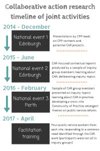 timeline showing CAR events from 2014 to 2015