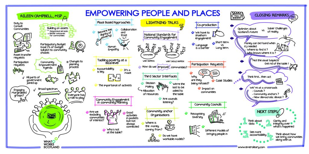 Graphic with cartoons capturing discussions from the Empowering People and Places conference