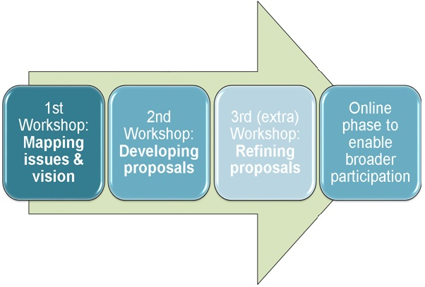 Figure 1: The participation and representation process Showing a large arrow with four boxes along the arrow's shaft which, moving towards the arrow-head, contain this text: 1st workshop: mapping issue and vision; 2nd workshop: developing proposals; 3rd (extra) workshop: refining proposals; Online phase to enable broader participation.